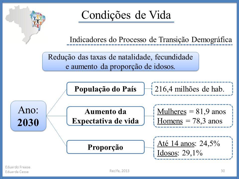 Recife, 201330 Eduardo Freese Eduarda Cesse Condições de Vida Indicadores do Processo de Transição Demográfica Redução das taxas de natalidade, fecund