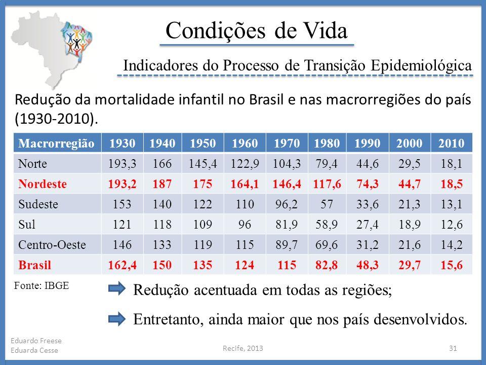 Recife, 201331 Eduardo Freese Eduarda Cesse Condições de Vida Indicadores do Processo de Transição Epidemiológica Redução da mortalidade infantil no B