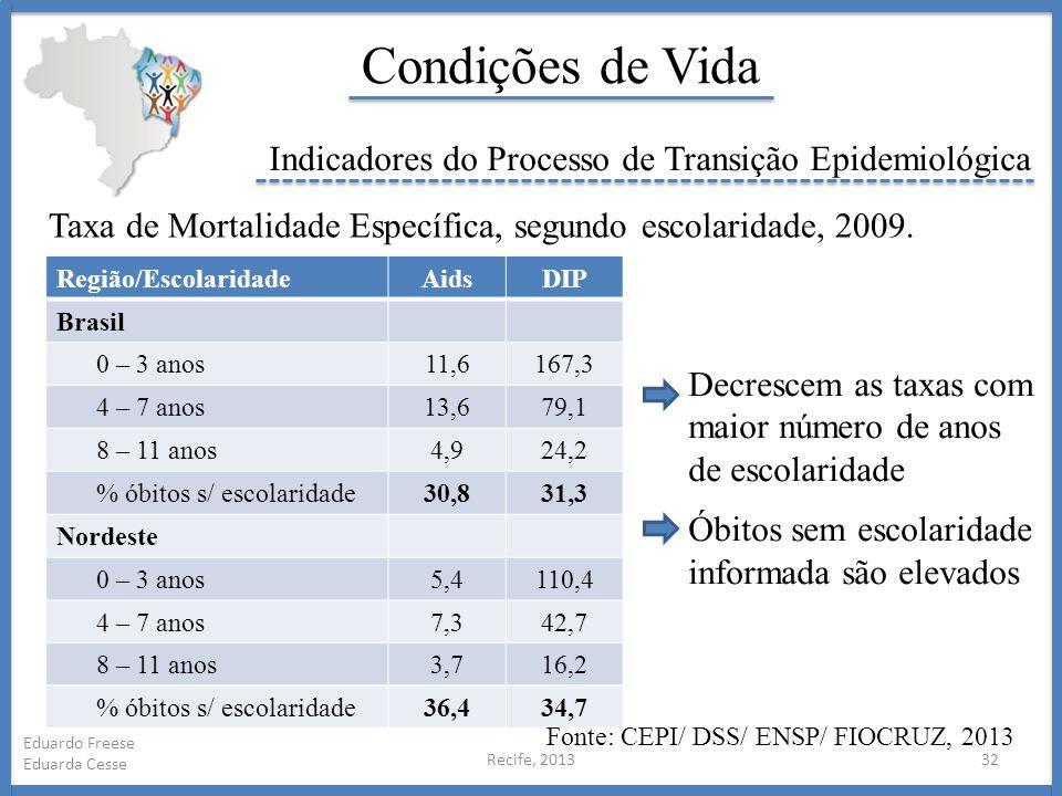 Recife, 201332 Eduardo Freese Eduarda Cesse Condições de Vida Indicadores do Processo de Transição Epidemiológica Região/EscolaridadeAidsDIP Brasil 0