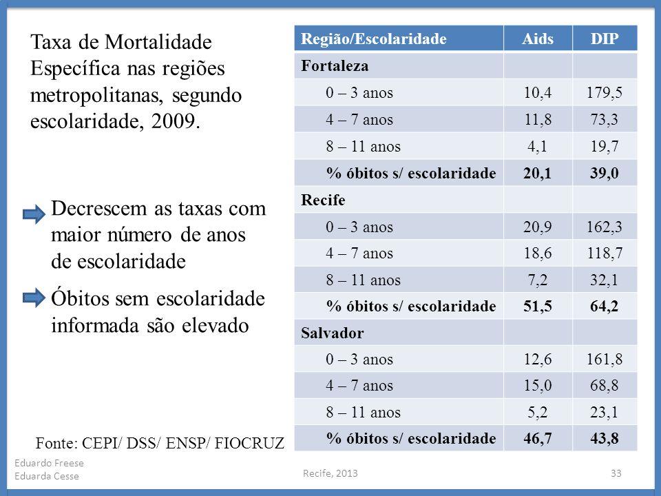 Recife, 201333 Eduardo Freese Eduarda Cesse Região/EscolaridadeAidsDIP Fortaleza 0 – 3 anos10,4179,5 4 – 7 anos11,873,3 8 – 11 anos4,119,7 % óbitos s/