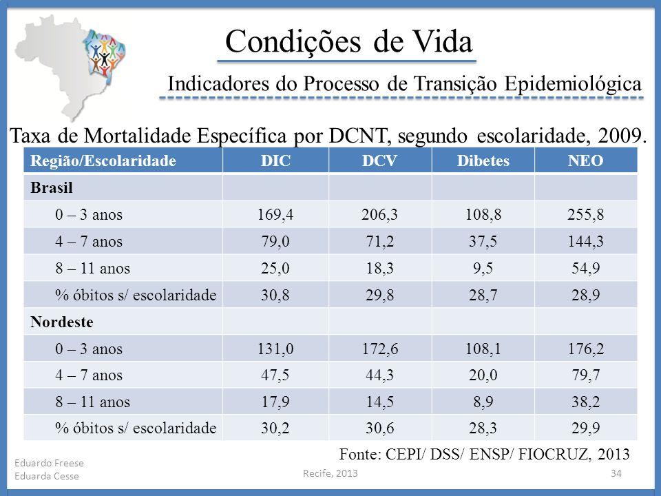 Recife, 201334 Eduardo Freese Eduarda Cesse Condições de Vida Indicadores do Processo de Transição Epidemiológica Região/EscolaridadeDICDCVDibetesNEO