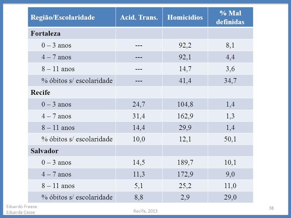 Recife, 2013 38 Eduardo Freese Eduarda Cesse Região/EscolaridadeAcid. Trans.Homicídios % Mal definidas Fortaleza 0 – 3 anos---92,28,1 4 – 7 anos---92,