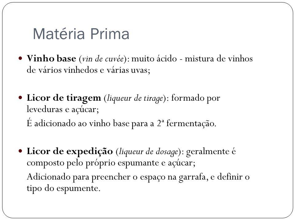 Matéria Prima Vinho base (vin de cuvée): muito ácido - mistura de vinhos de vários vinhedos e várias uvas; Licor de tiragem (liqueur de tirage): forma