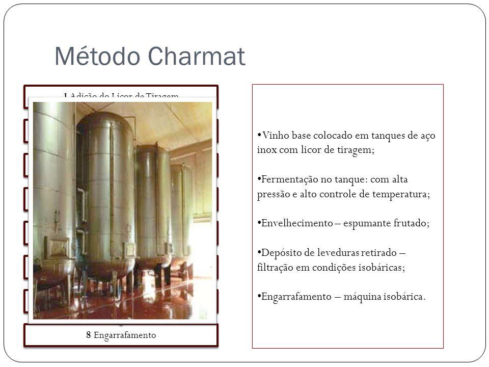 Método Charmat 8 Engarrafamento 7 Segunda Filtração 6 Licor de Expedição 5 Primeira Filtração 4 Estabilização a Frio 3 Envelhecimento e Autólise 2 Fer