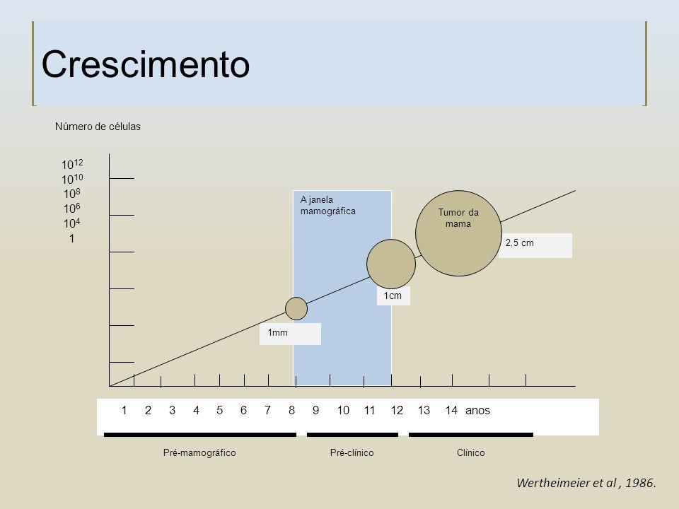 Crescimento A janela mamográfica 1 1cm 1mm 1 2 3 4 5 6 7 8 9 10 11 12 13 14 anos 10 1210 10 8 10 6 10 4 1 2,5 cm Tumor da mama Número de células Pré-m