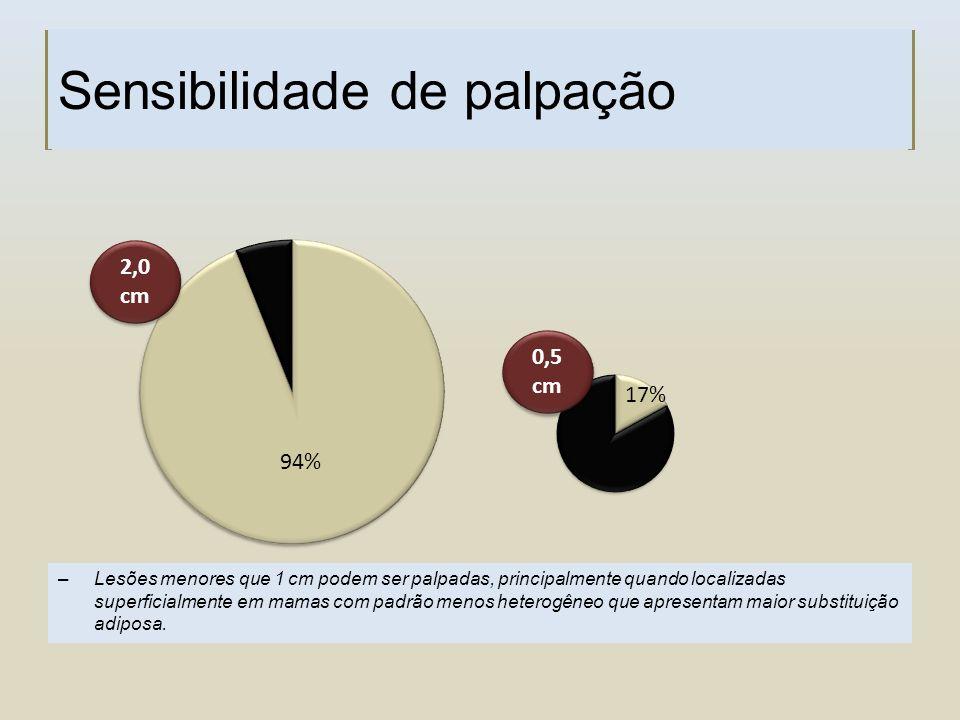 Sensibilidade de palpação 94% 17% 2,0 cm 2,0 cm 0,5 cm 0,5 cm –Lesões menores que 1 cm podem ser palpadas, principalmente quando localizadas superfici