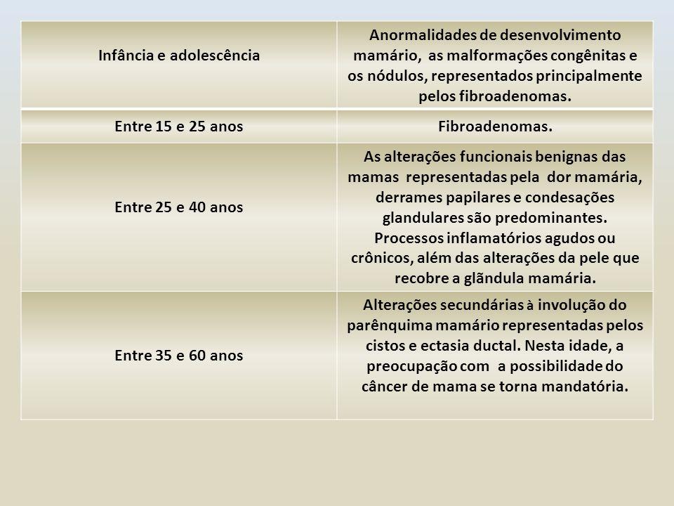 Infância e adolescência Anormalidades de desenvolvimento mamário, as malformações congênitas e os nódulos, representados principalmente pelos fibroade