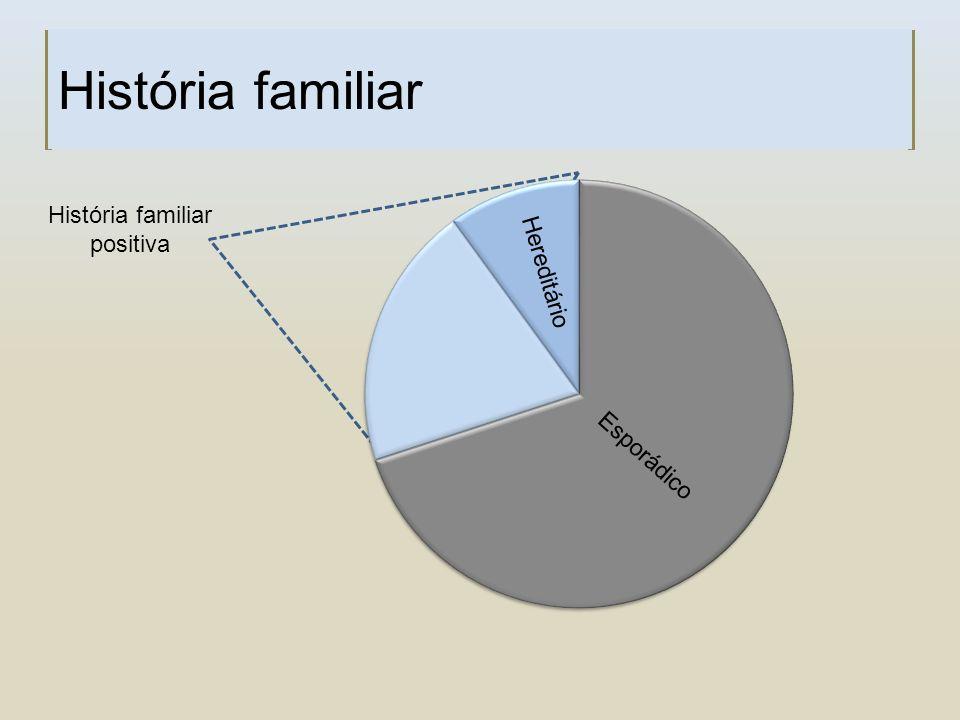 História familiar Esporádico História familiar positiva Hereditário