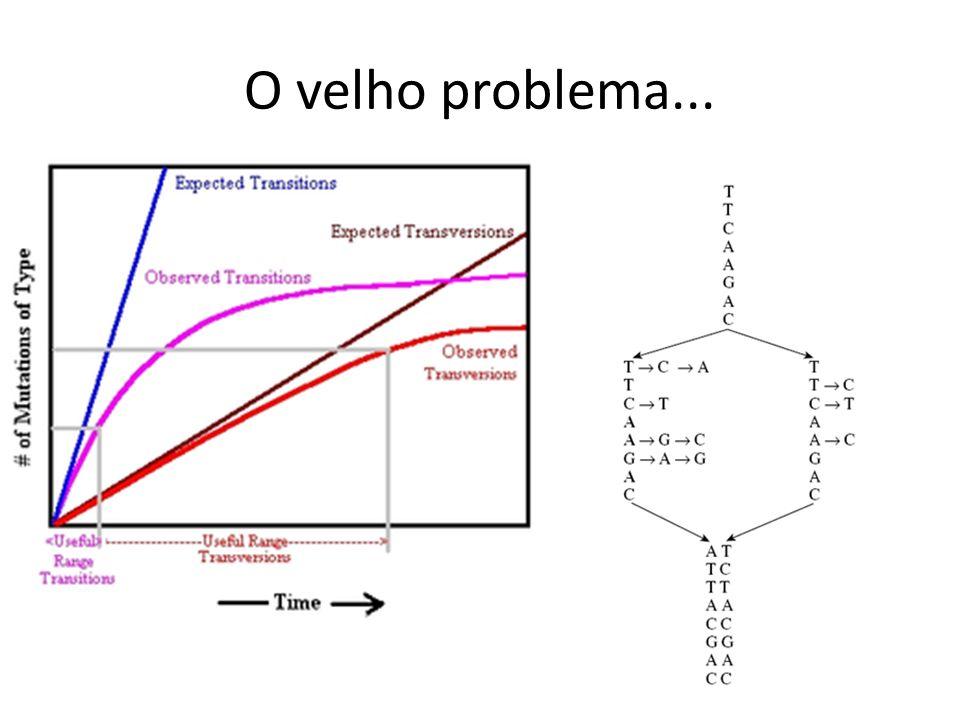 O velho problema...