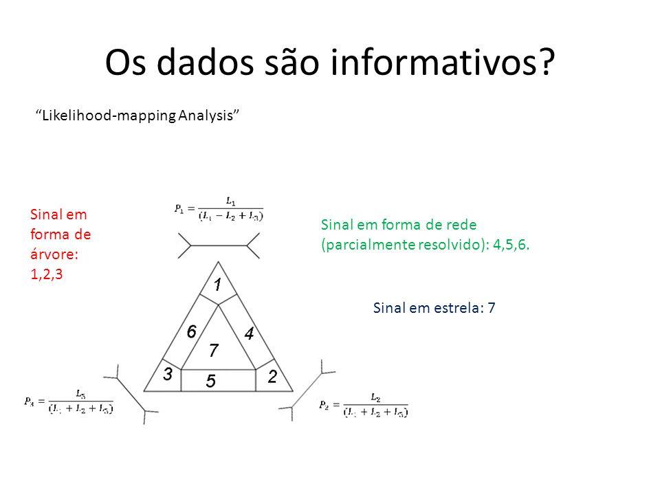 Os dados são informativos? Likelihood-mapping Analysis Sinal em forma de árvore: 1,2,3 Sinal em forma de rede (parcialmente resolvido): 4,5,6. Sinal e
