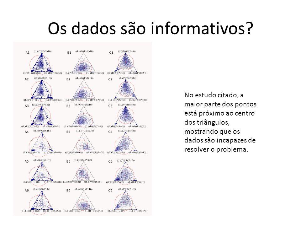 Os dados são informativos? No estudo citado, a maior parte dos pontos está próximo ao centro dos triângulos, mostrando que os dados são incapazes de r