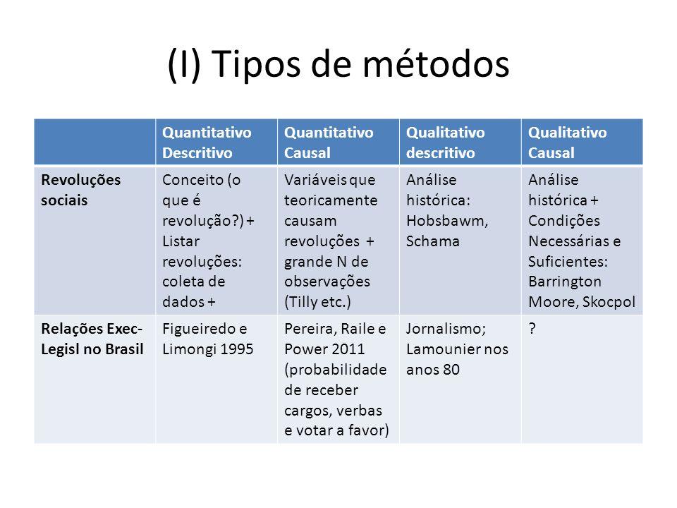 (I) Tipos de métodos Quantitativo Descritivo Quantitativo Causal Qualitativo descritivo Qualitativo Causal Revoluções sociais Conceito (o que é revolu