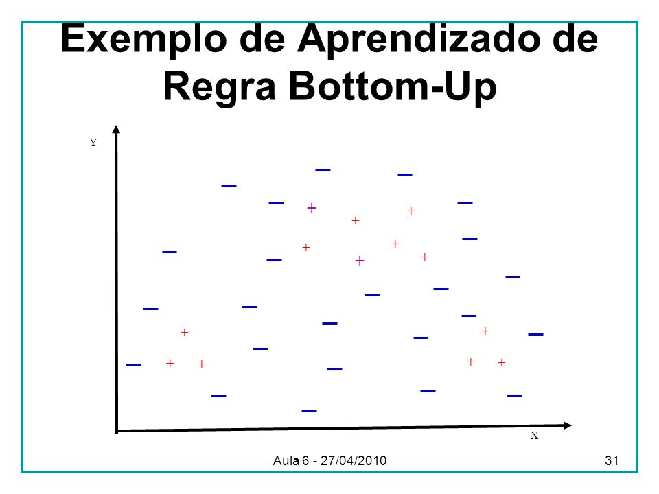 Exemplo de Aprendizado de Regra Bottom-Up X Y + + + + + + + + + + + + + Aula 6 - 27/04/201031