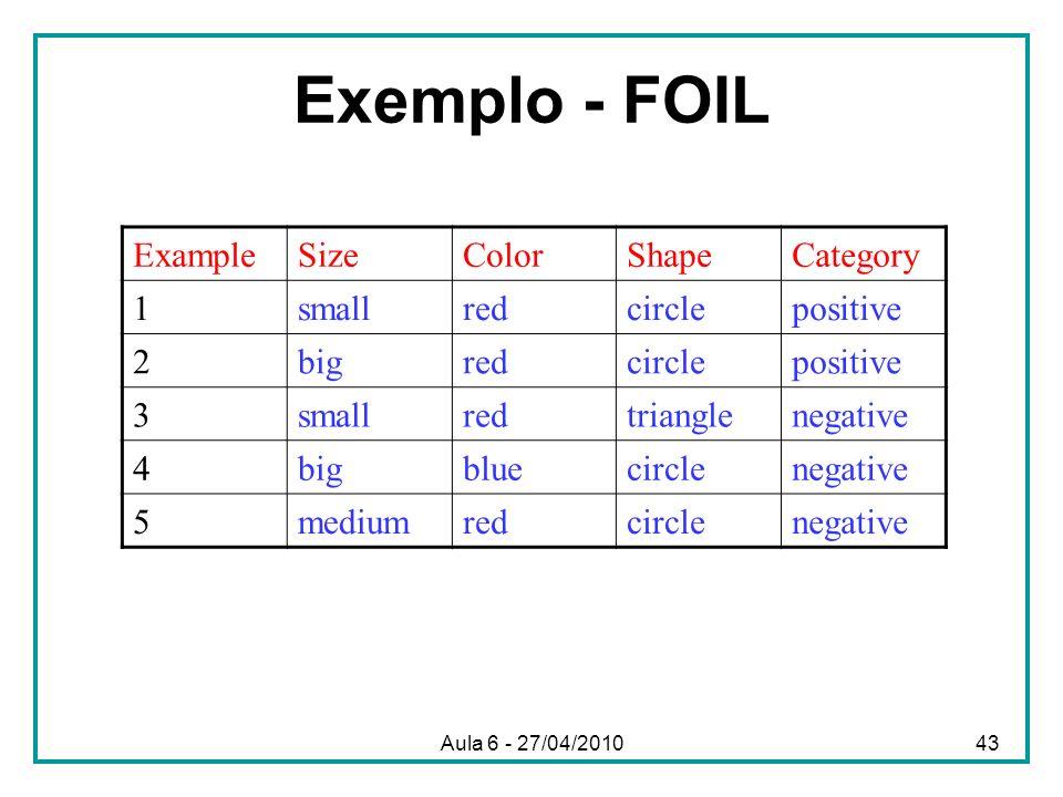 Exemplo - FOIL ExampleSizeColorShapeCategory 1smallredcirclepositive 2bigredcirclepositive 3smallredtrianglenegative 4bigbluecirclenegative 5mediumred