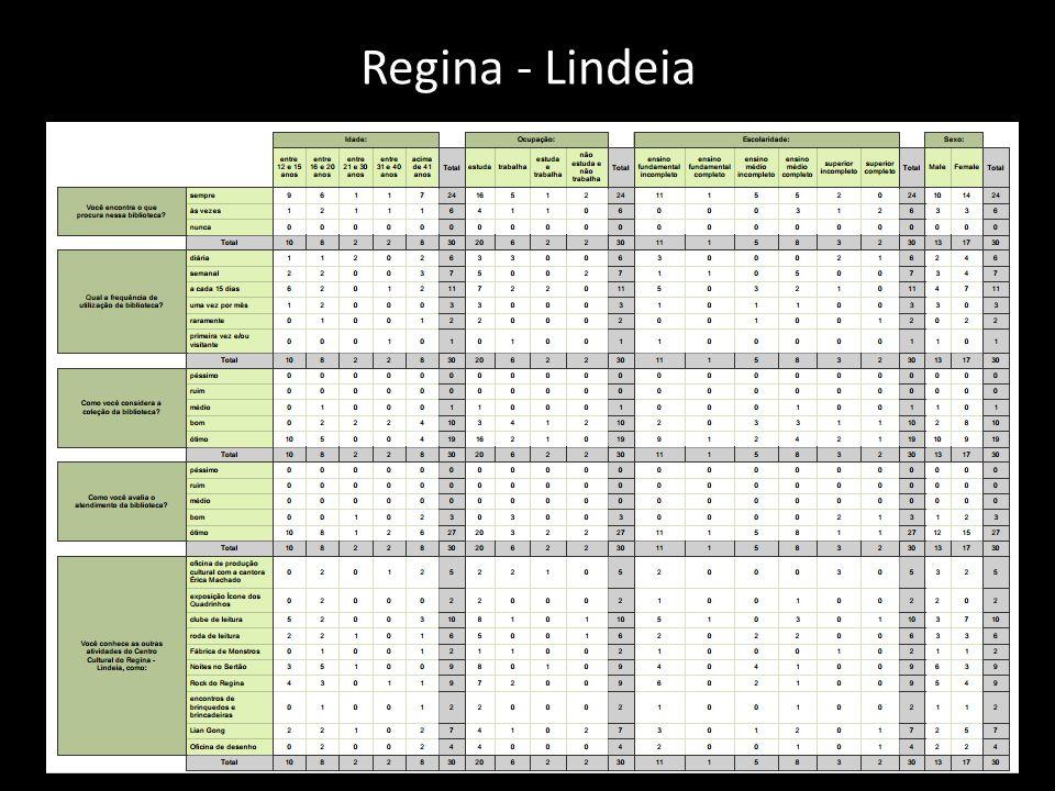 Regina - Lindeia