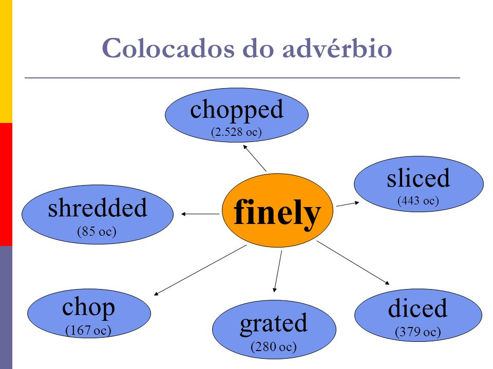 finely chopped (2.528 oc) sliced (443 oc) diced (379 oc) grated (280 oc) shredded (85 oc) Colocados do advérbio chop (167 oc)