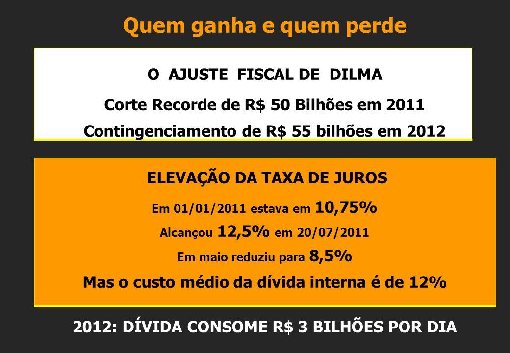 Quem ganha e quem perde O AJUSTE FISCAL DE DILMA Corte Recorde de R$ 50 Bilhões em 2011 Contingenciamento de R$ 55 bilhões em 2012 ELEVAÇÃO DA TAXA DE JUROS Em 01/01/2011 estava em 10,75% Alcançou 12,5% em 20/07/2011 Em maio reduziu para 8,5% Mas o custo médio da dívida interna é de 12% 2012: DÍVIDA CONSOME R$ 3 BILHÕES POR DIA