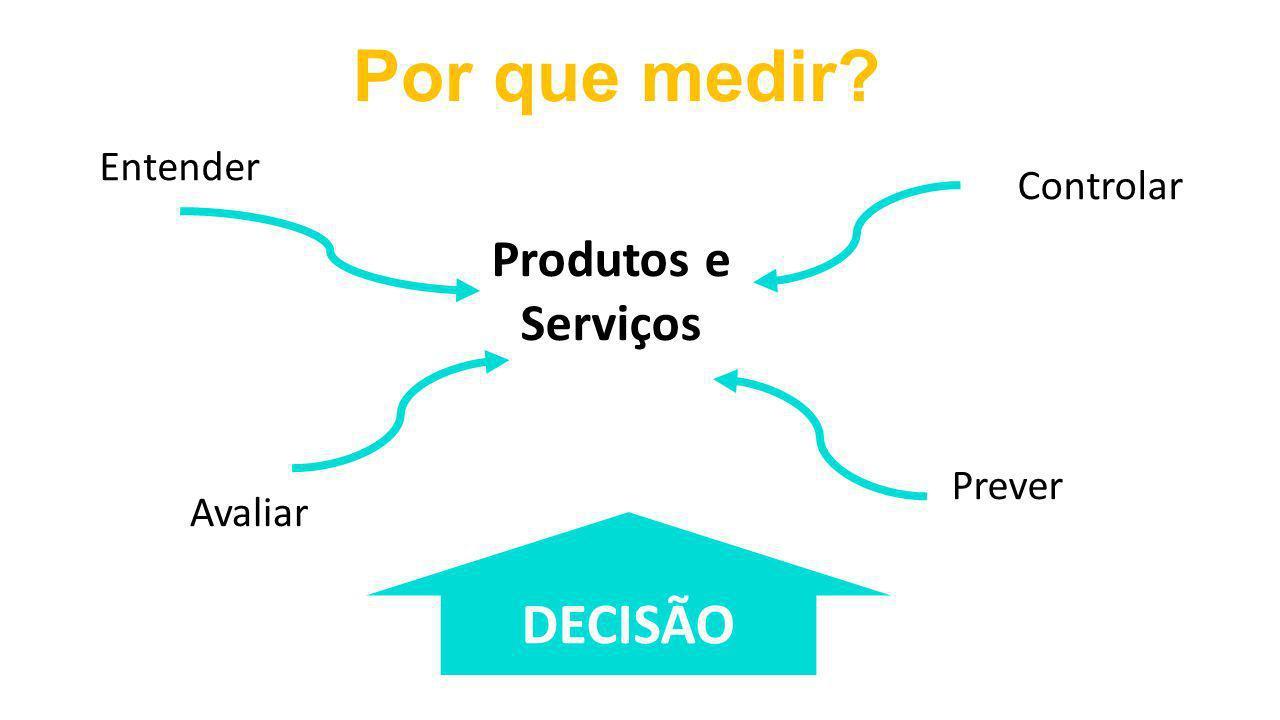 Produtos e Serviços Entender Avaliar Prever Controlar Por que medir? DECISÃO