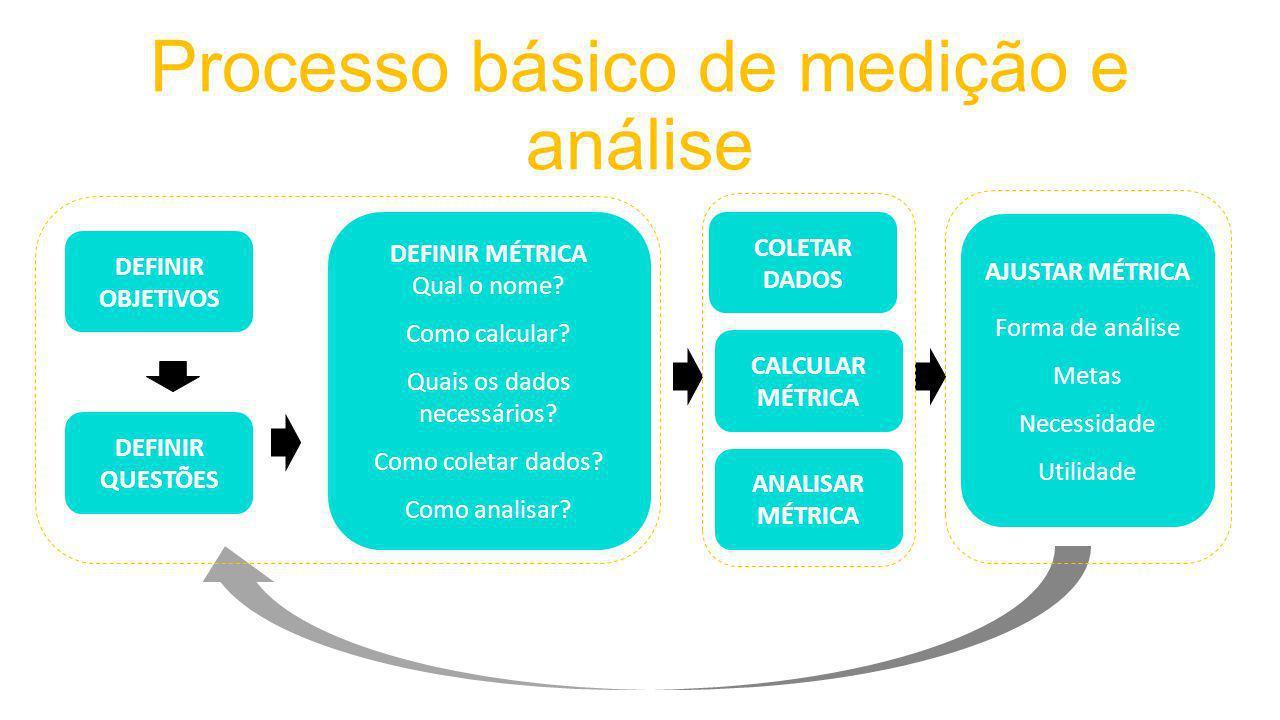 Processo básico de medição e análise DEFINIR OBJETIVOS DEFINIR QUESTÕES DEFINIR MÉTRICA Qual o nome.