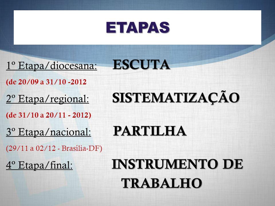 ETAPAS ESCUTA 1º Etapa/diocesana: ESCUTA (de 20/09 a 31/10 -2012 SISTEMATIZAÇÃO 2º Etapa/regional: SISTEMATIZAÇÃO (de 31/10 a 20/11 - 2012) PARTILHA 3º Etapa/nacional: PARTILHA (29/11 a 02/12 - Brasília-DF) INSTRUMENTO DE 4º Etapa/final: INSTRUMENTO DE TRABALHO TRABALHO