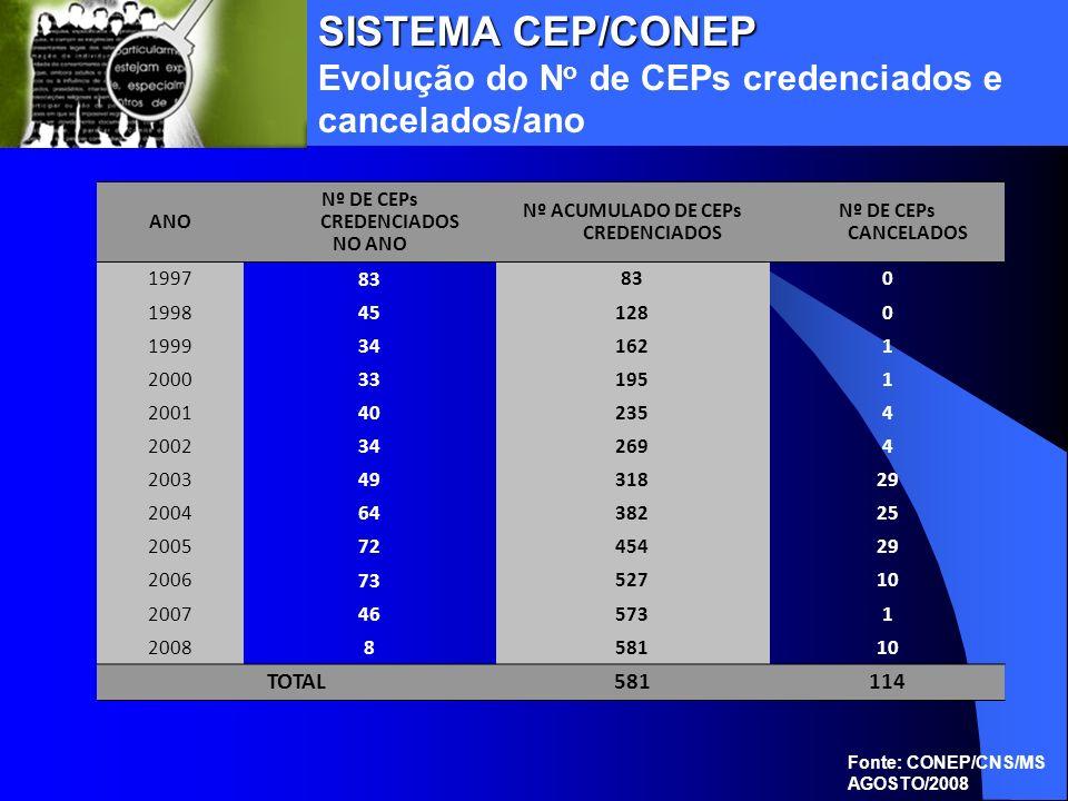ANO Nº DE CEPs CREDENCIADOS NO ANO Nº ACUMULADO DE CEPs CREDENCIADOS Nº DE CEPs CANCELADOS 1997 83 0 1998 45 1280 1999 34 1621 2000 33 1951 2001 40 23