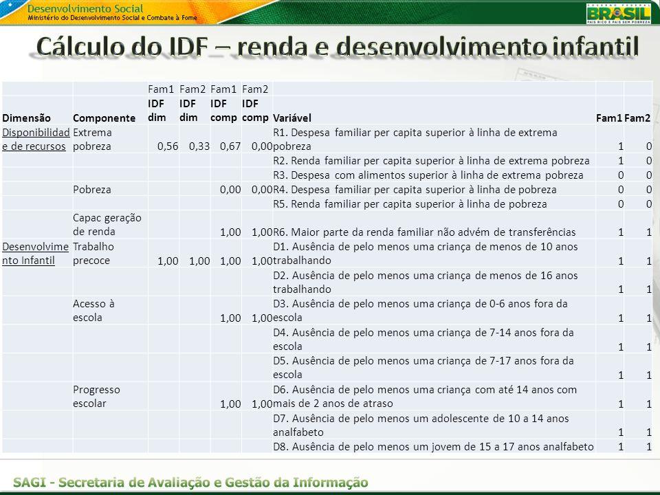 Fam1Fam2Fam1Fam2 DimensãoComponente IDF dim IDF comp VariávelFam1Fam2 Disponibilidad e de recursos Extrema pobreza0,560,330,670,00 R1. Despesa familia