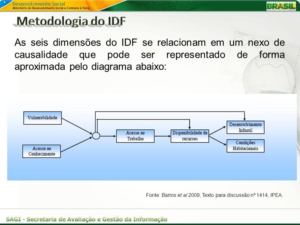 As seis dimensões do IDF se relacionam em um nexo de causalidade que pode ser representado de forma aproximada pelo diagrama abaixo: Fonte: Barros et