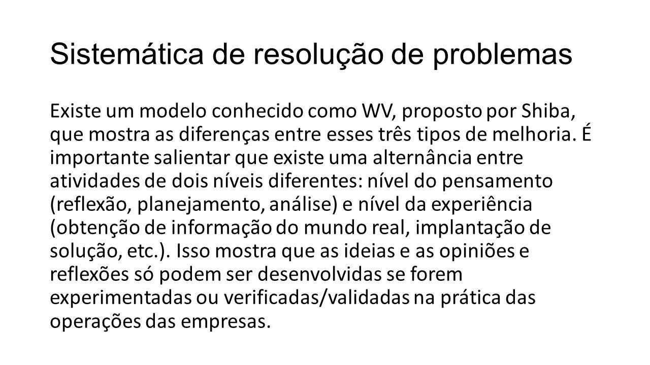 Sistemática de resolução de problemas Existe um modelo conhecido como WV, proposto por Shiba, que mostra as diferenças entre esses três tipos de melho