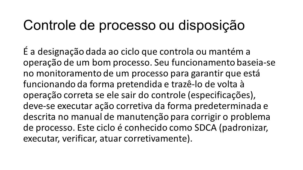 Controle de processo ou disposição É a designação dada ao ciclo que controla ou mantém a operação de um bom processo. Seu funcionamento baseia-se no m
