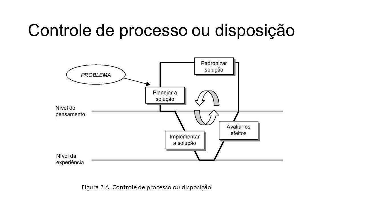 Controle de processo ou disposição Figura 2 A. Controle de processo ou disposição
