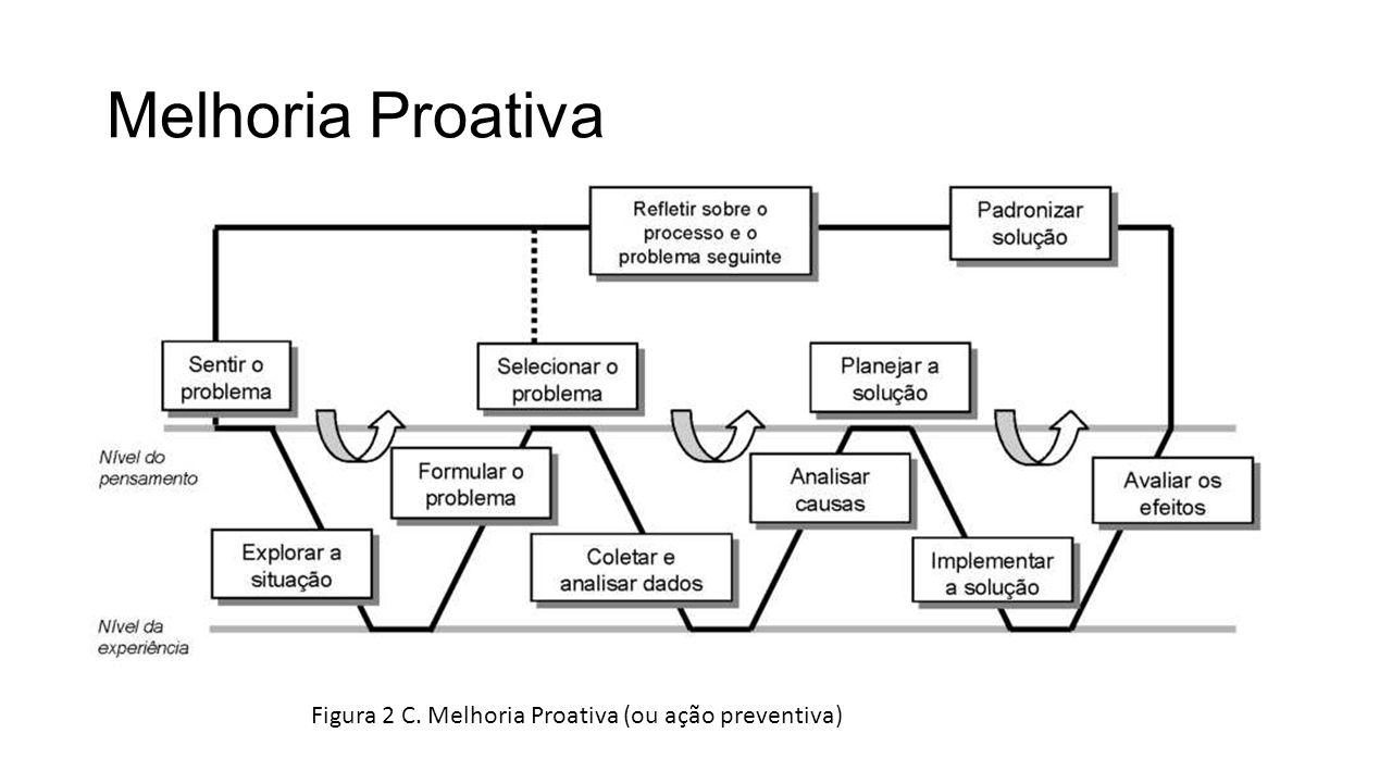 Melhoria Proativa Figura 2 C. Melhoria Proativa (ou ação preventiva)