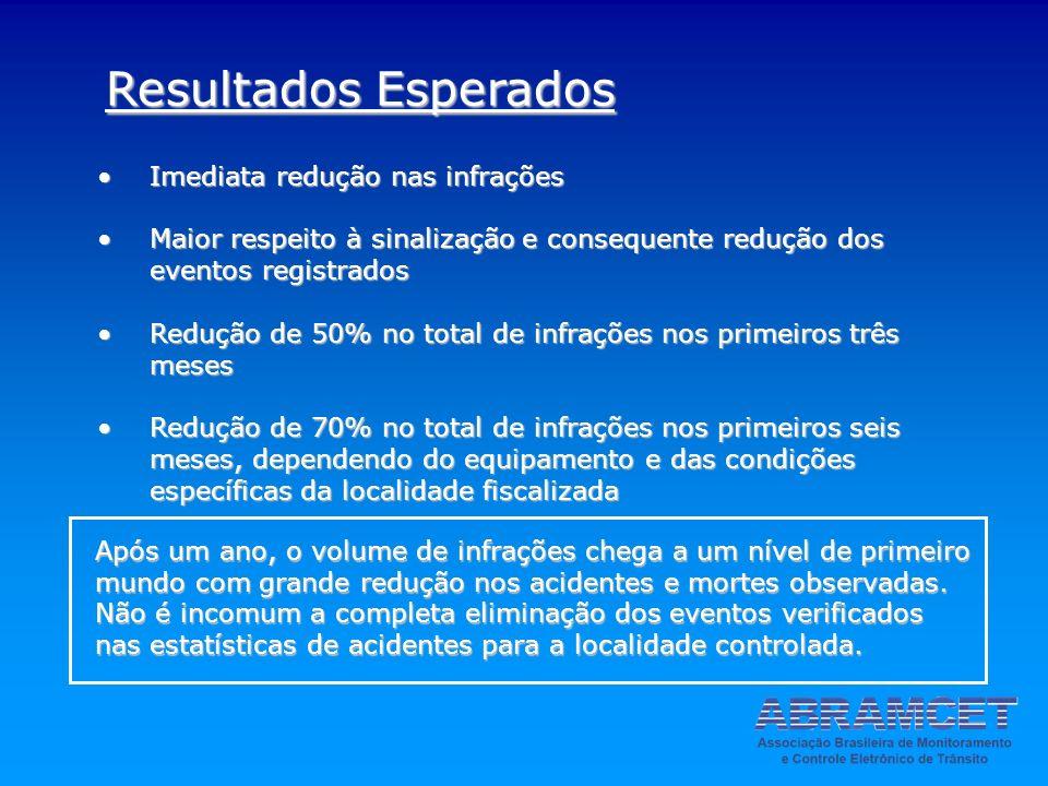 Imediata redução nas infraçõesImediata redução nas infrações Maior respeito à sinalização e consequente redução dos eventos registradosMaior respeito