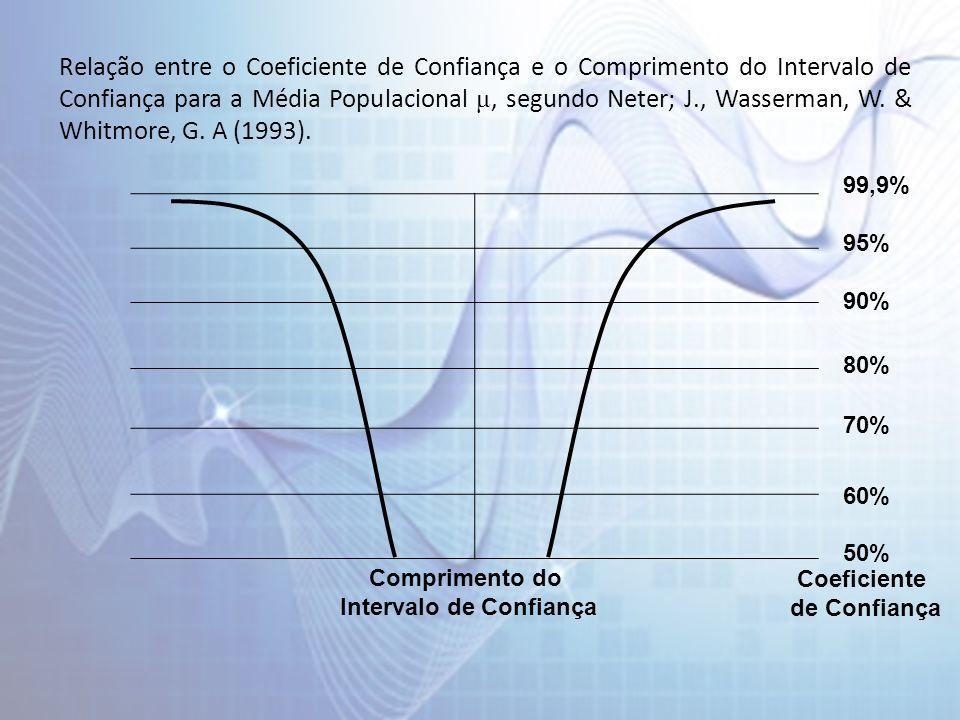 Relação entre o Coeficiente de Confiança e o Comprimento do Intervalo de Confiança para a Média Populacional μ, segundo Neter; J., Wasserman, W. & Whi