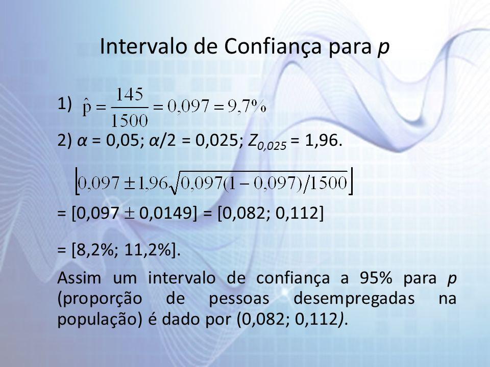 Intervalo de Confiança para p 1) 2) α = 0,05; α/2 = 0,025; Z 0,025 = 1,96. = [0,097 0,0149] = [0,082; 0,112] = [8,2%; 11,2%]. Assim um intervalo de co