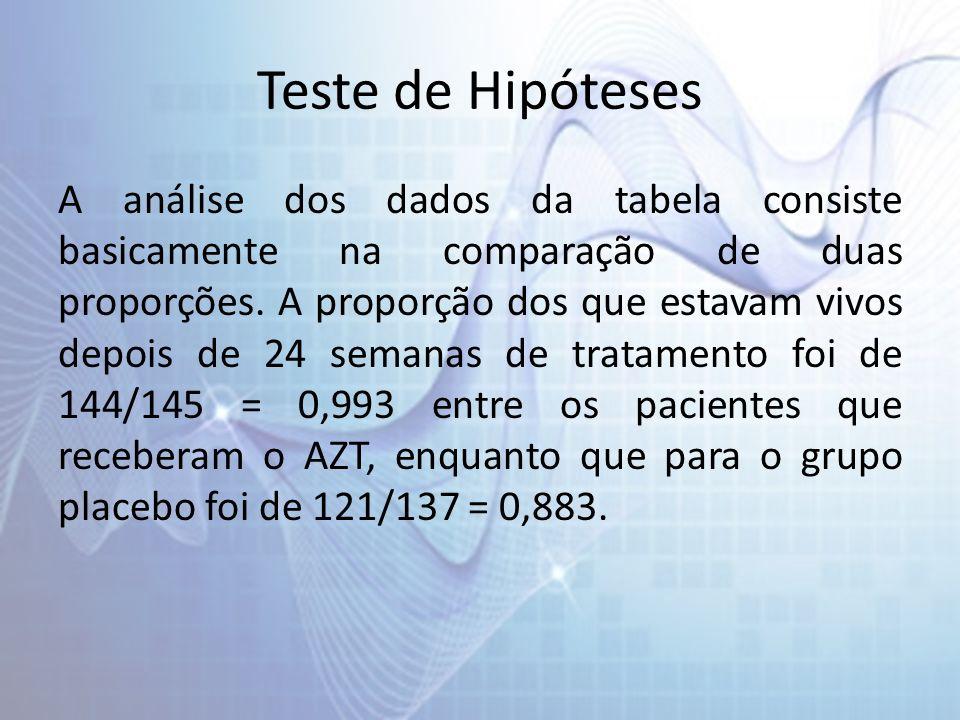 Teste de Hipóteses A análise dos dados da tabela consiste basicamente na comparação de duas proporções. A proporção dos que estavam vivos depois de 24