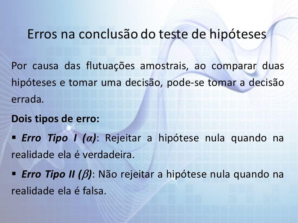 Erros na conclusão do teste de hipóteses Por causa das flutuações amostrais, ao comparar duas hipóteses e tomar uma decisão, pode-se tomar a decisão e