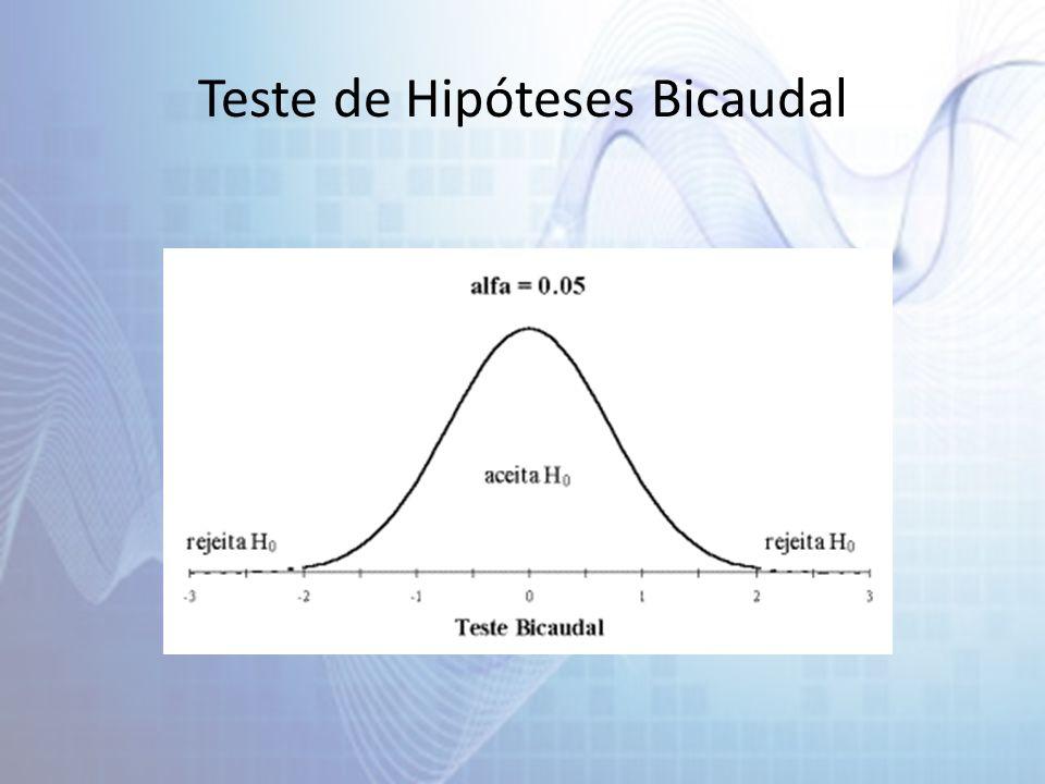 Teste de Hipóteses Bicaudal