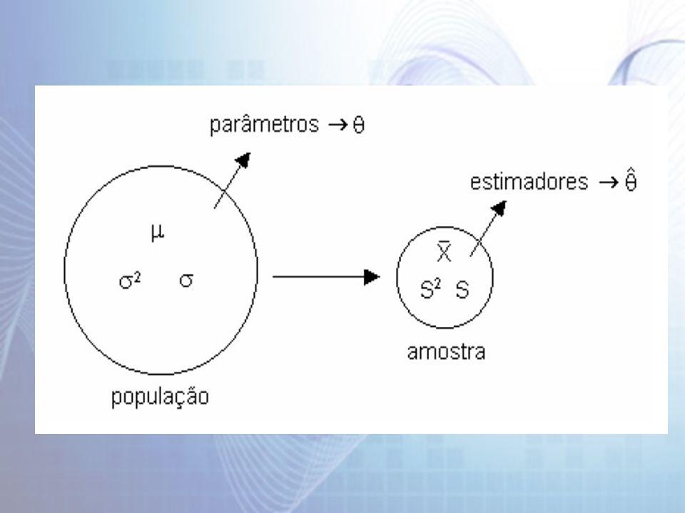 Tipos de estimação de Parâmetros Um parâmetro pode ser estimado de duas formas: por ponto ou por intervalo Estimativa Pontual É o valor que o estimador assume para uma determinada amostra.
