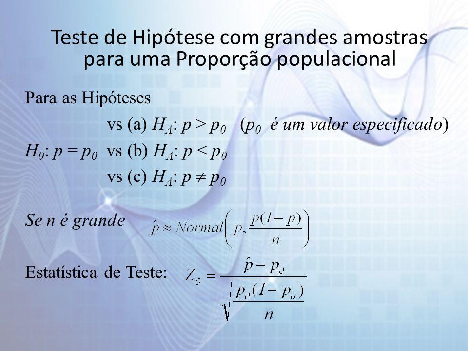 Teste de Hipótese com grandes amostras para uma Proporção populacional Para as Hipóteses vs (a) H A : p > p 0 (p 0 é um valor especificado) H 0 : p = p 0 vs (b) H A : p < p 0 vs (c) H A : p p 0 Se n é grande Estatística de Teste:
