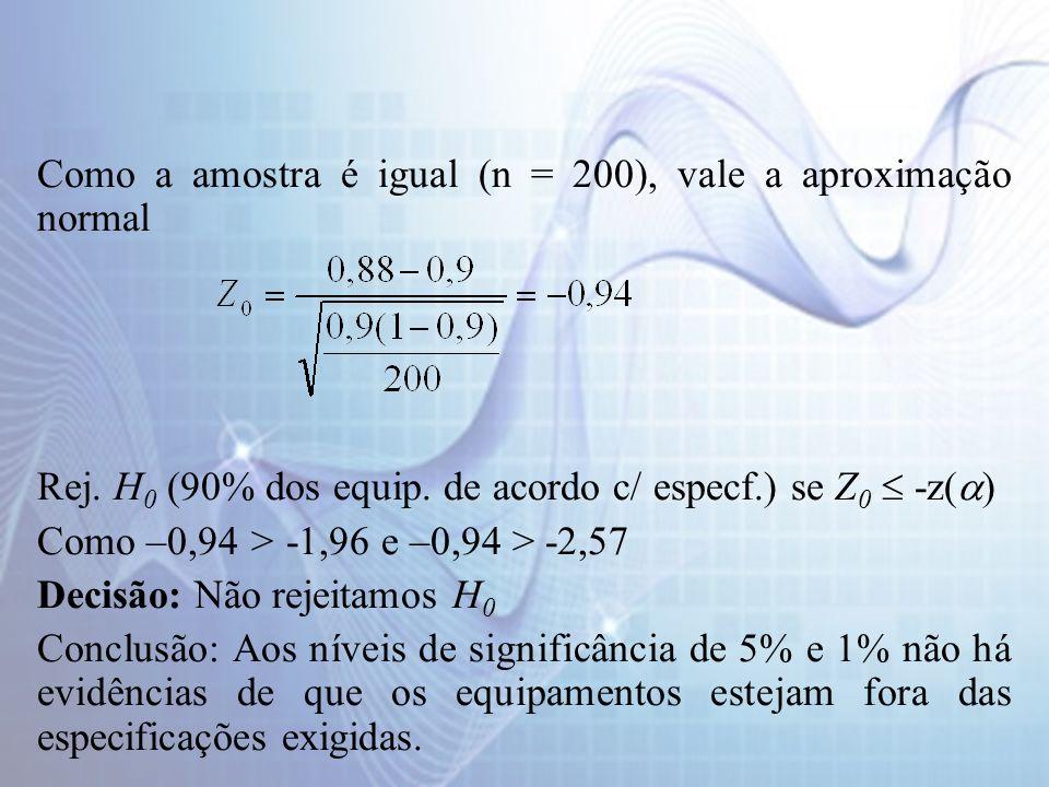 Como a amostra é igual (n = 200), vale a aproximação normal Rej. H 0 (90% dos equip. de acordo c/ especf.) se Z 0 -z( ) Como –0,94 > -1,96 e –0,94 > -