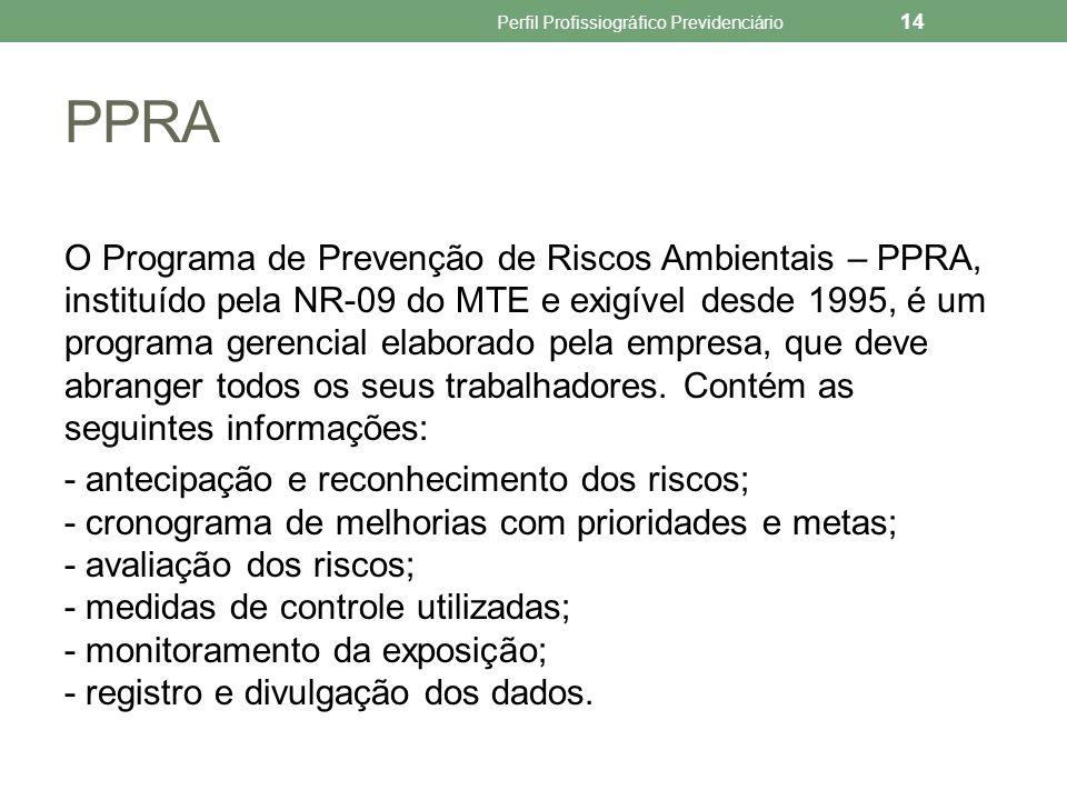 AA-PPRA É a Avaliação Anual do PPRA.