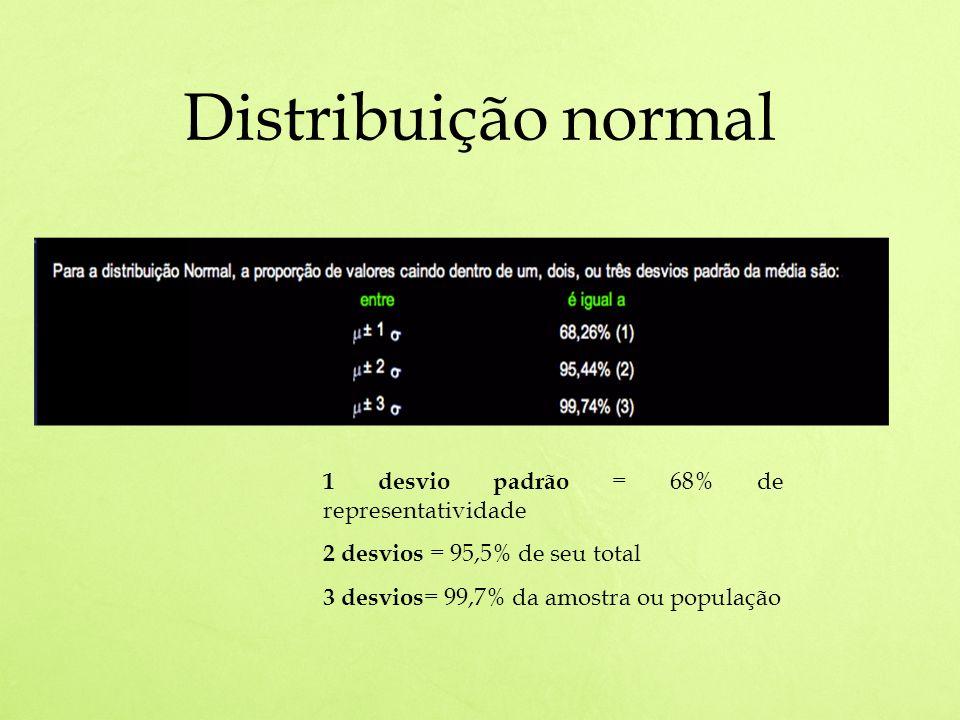 Distribuição normal 1 desvio padrão = 68% de representatividade 2 desvios = 95,5% de seu total 3 desvios = 99,7% da amostra ou população