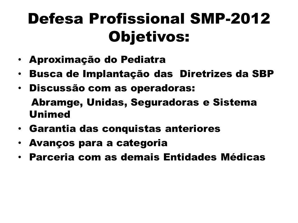 Defesa Profissional SMP-2012 Objetivos: Aproximação do Pediatra Busca de Implantação das Diretrizes da SBP Discussão com as operadoras: Abramge, Unida
