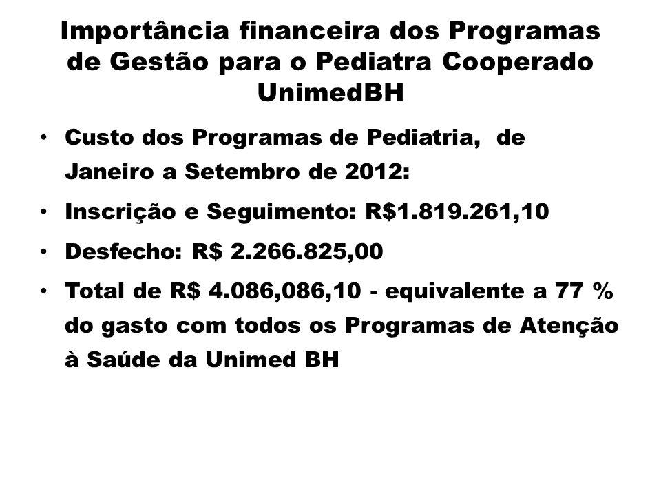 Importância financeira dos Programas de Gestão para o Pediatra Cooperado UnimedBH Custo dos Programas de Pediatria, de Janeiro a Setembro de 2012: Ins