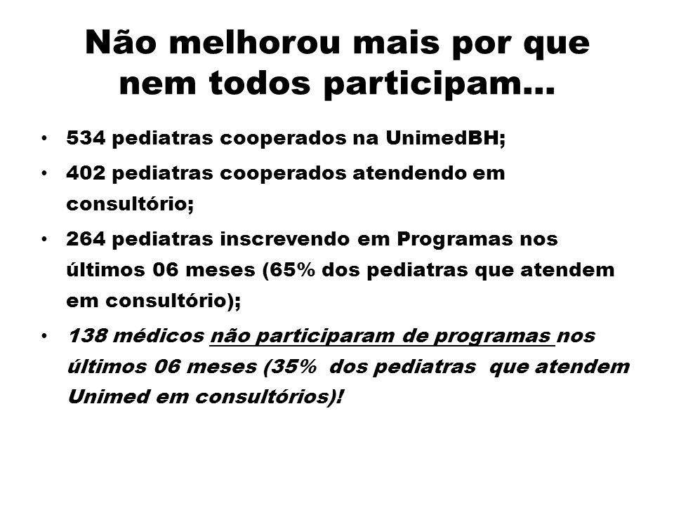 Não melhorou mais por que nem todos participam... 534 pediatras cooperados na UnimedBH; 402 pediatras cooperados atendendo em consultório; 264 pediatr
