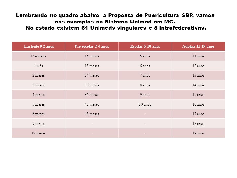 Estratégia para o Sistema UNIMED Objetivar a implantação das diretrizes da SBP.