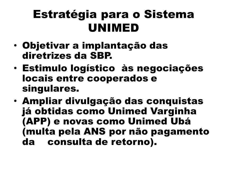 Estratégia para o Sistema UNIMED Objetivar a implantação das diretrizes da SBP. Estimulo logístico às negociações locais entre cooperados e singulares