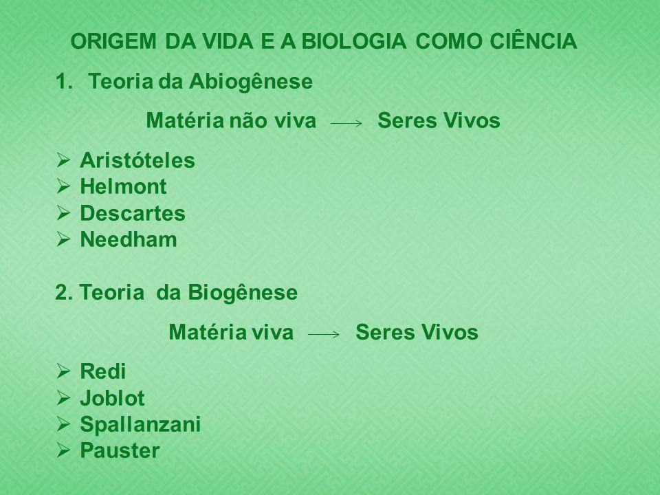 ORIGEM DA VIDA E A BIOLOGIA COMO CIÊNCIA 1.Teoria da Abiogênese Matéria não viva Seres Vivos Aristóteles Helmont Descartes Needham 2. Teoria da Biogên
