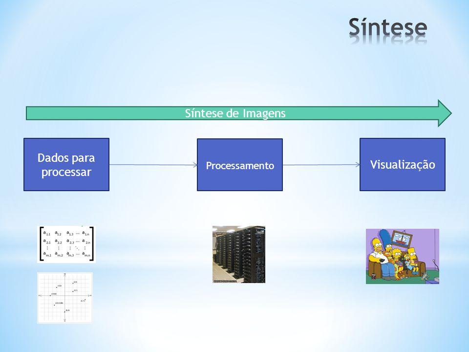 Dados para processar Visualização Processamento Síntese de Imagens