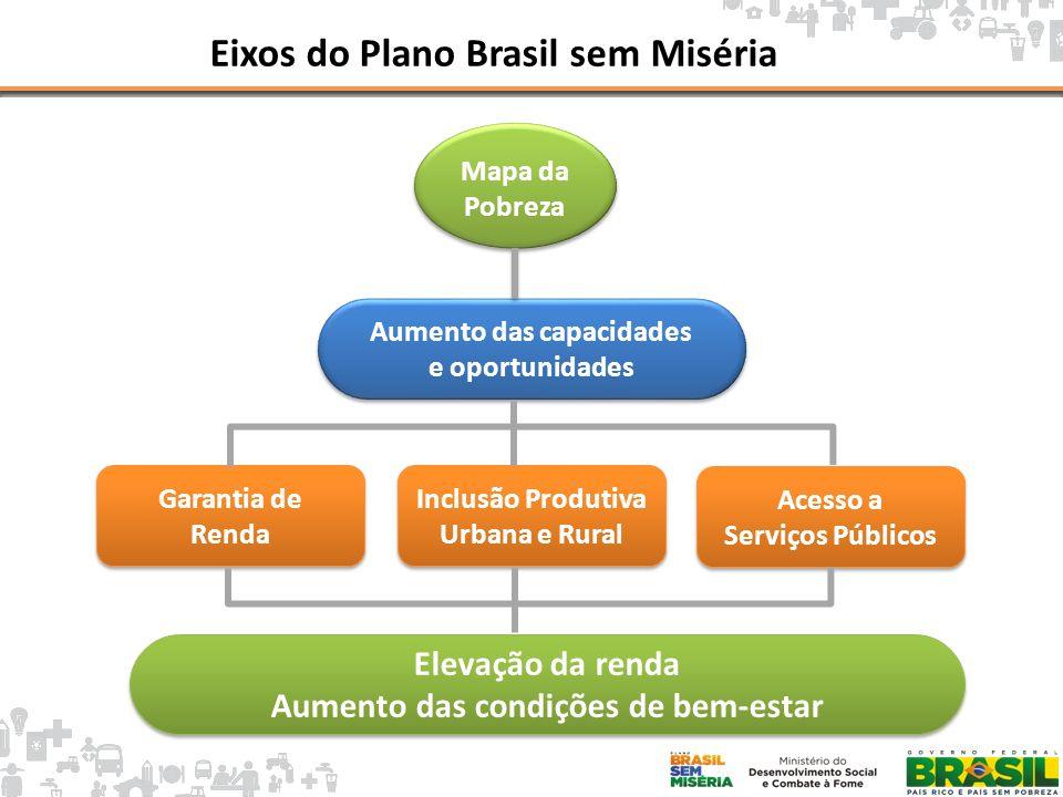 Intermediação de Mão de Obra Metas Físicas Repasse MDS para MTE R$20,9 milhões Inscrição de 654,3 mil pessoas com perfil CadÚnico no Mais Emprego.